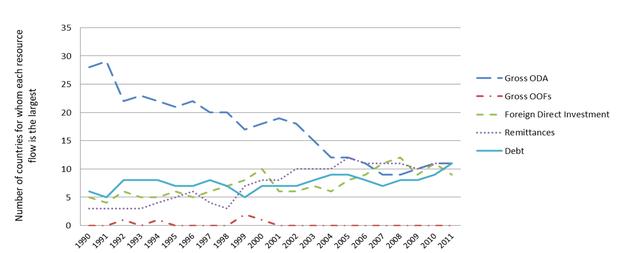 Relative Effectiveness of Various Development Finance Flows: A
